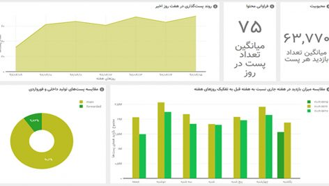 download web service source view average telegram channel views2 472x267 - دانلود سورس وب سرویس نمایش میانگین بازدید های کانال تلگرام